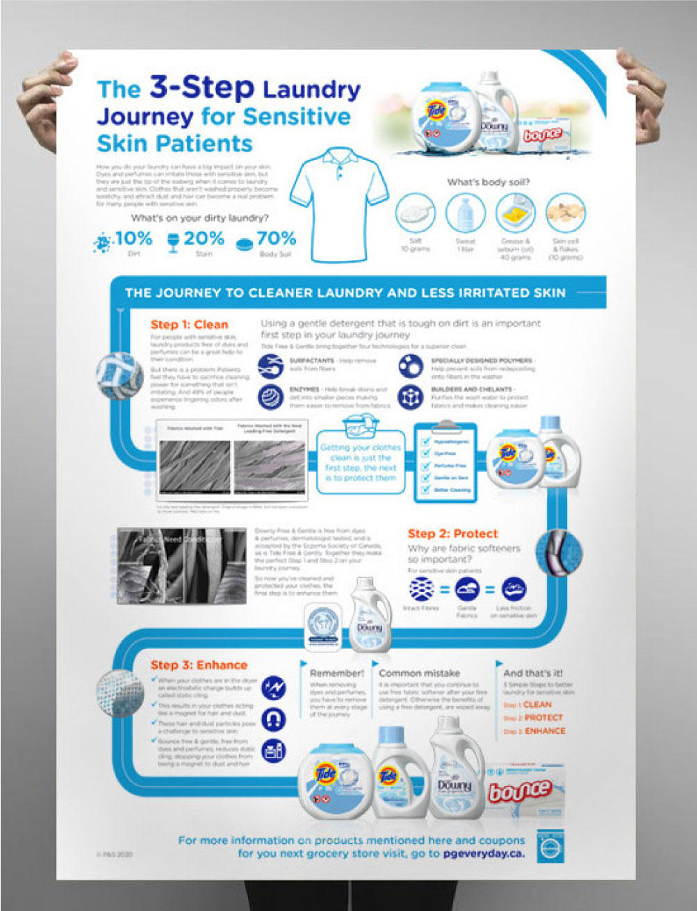 Fabric Care Infographic